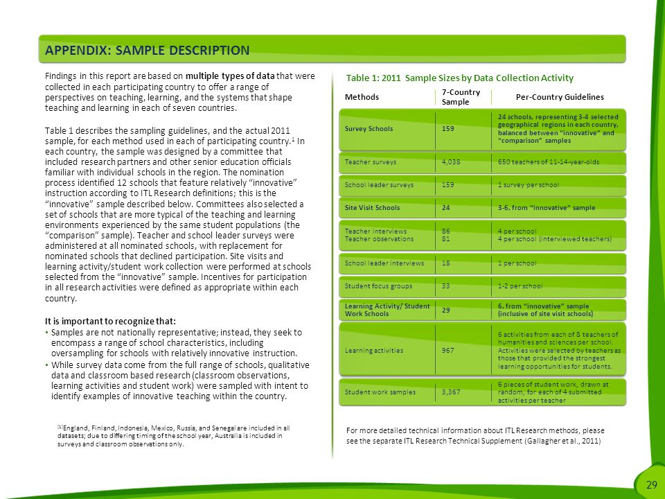 29 APPENDIX: SAMPLE DESCRIPTION Findings in this report are based on multiple types of data that were collected in each participating country to offer a range of perspectives on teaching, learning, and the systems that shape teaching and learning in each of seven countries.