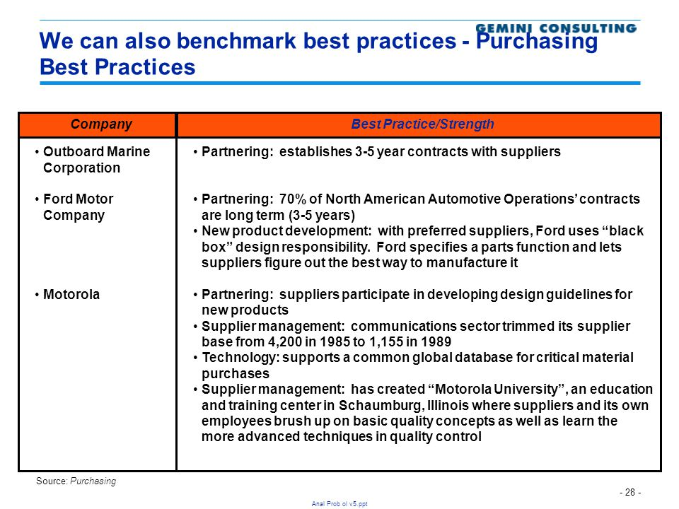 - 28 - Anal Prob ol v5.ppt We can also benchmark best practices - Purchasing Best Practices Partnering: establishes 3-5 year contracts with suppliers