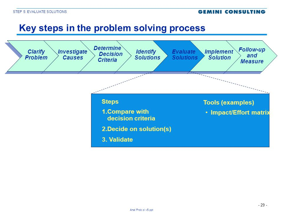 - 29 - Anal Prob ol v5.ppt Key steps in the problem solving process Implement Solution Follow-up and Measure Determine Decision Criteria Evaluate Solu