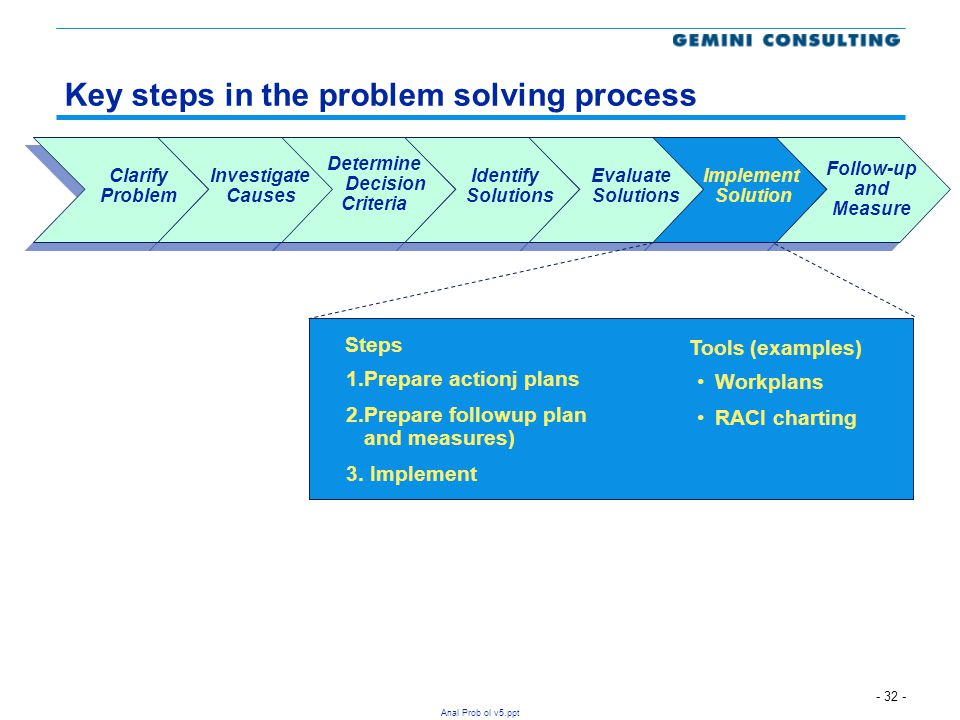 - 32 - Anal Prob ol v5.ppt Key steps in the problem solving process Implement Solution Follow-up and Measure Determine Decision Criteria Evaluate Solu