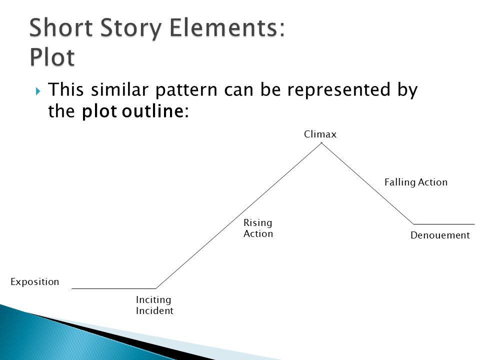  This similar pattern can be represented by the plot outline: Exposition Inciting Incident Rising Action Climax Falling Action Denouement