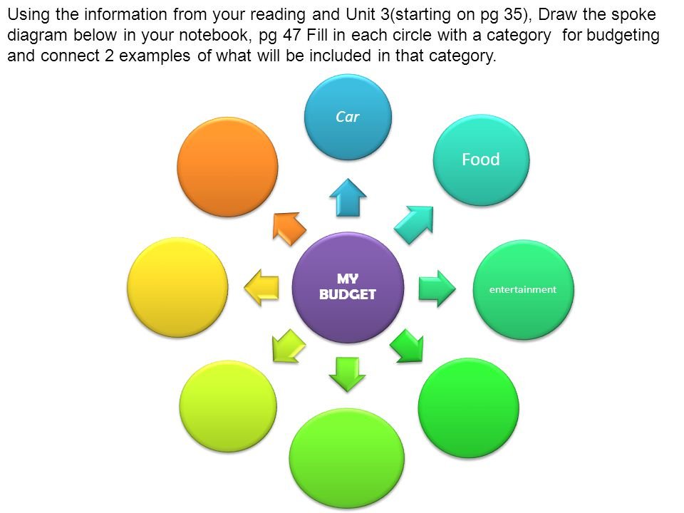 Using the information from your reading and Unit 3(starting on pg 35), Draw the spoke diagram below in your notebook, pg 47 Fill in each circle with a category for budgeting and connect 2 examples of what will be included in that category.