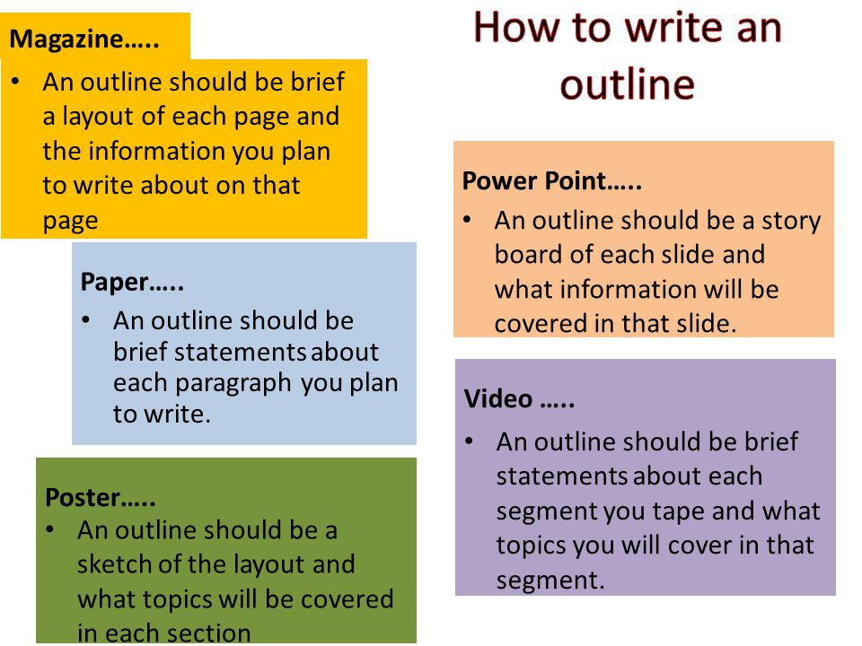 Paper….. An outline should be brief statements about each paragraph you plan to write. Poster….. An outline should be a sketch of the layout and what