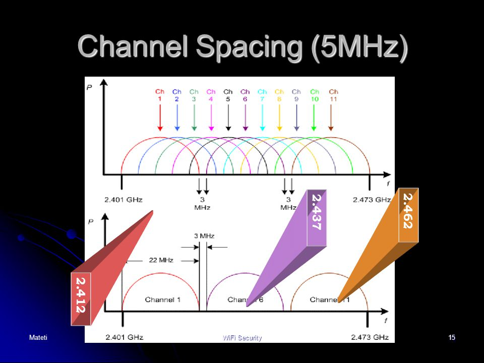 15 2.412 2.437 2.462 Non-overlapping channels Channel Spacing (5MHz) MatetiWiFi Security