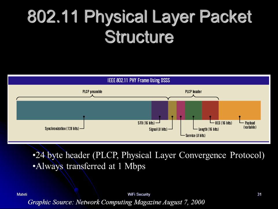 31 802.11 Physical Layer Packet Structure Graphic Source: Network Computing Magazine August 7, 2000 24 byte header (PLCP, Physical Layer Convergence P