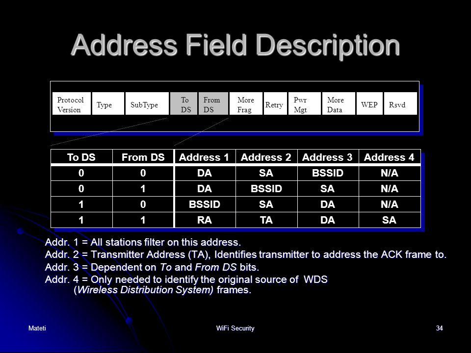34 Address Field Description Addr. 1 = All stations filter on this address. Addr. 2 = Transmitter Address (TA), Identifies transmitter to address the