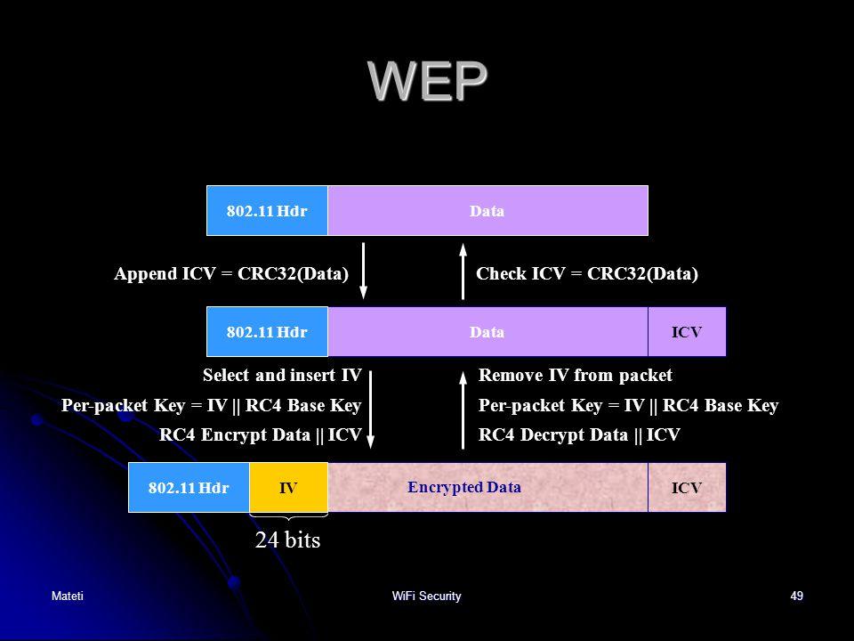 WEP MatetiWiFi Security49 802.11 HdrData Append ICV = CRC32(Data) Data 802.11 HdrICV Encrypted Data 802.11 HdrIVICV Select and insert IV Per-packet Ke