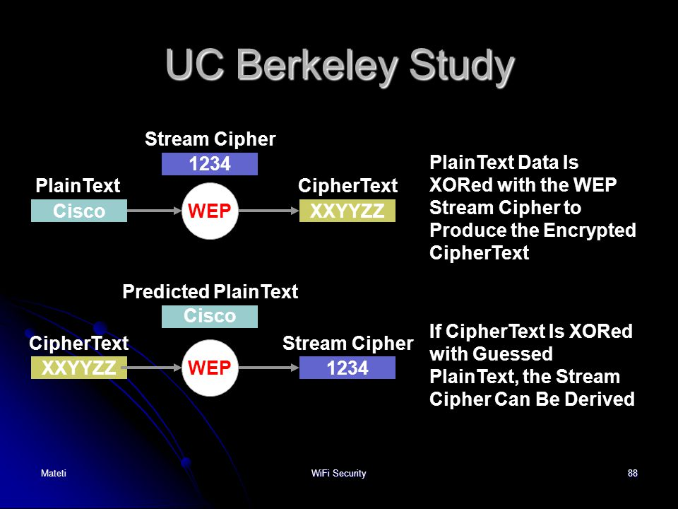 88 UC Berkeley Study Predicted PlainText Cisco 1234 XXYYZZCisco XXYYZZ1234 PlainText CipherText Stream Cipher WEP PlainText Data Is XORed with the WEP