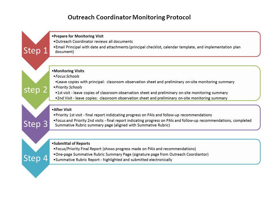 Outreach Coordinator Monitoring Protocol
