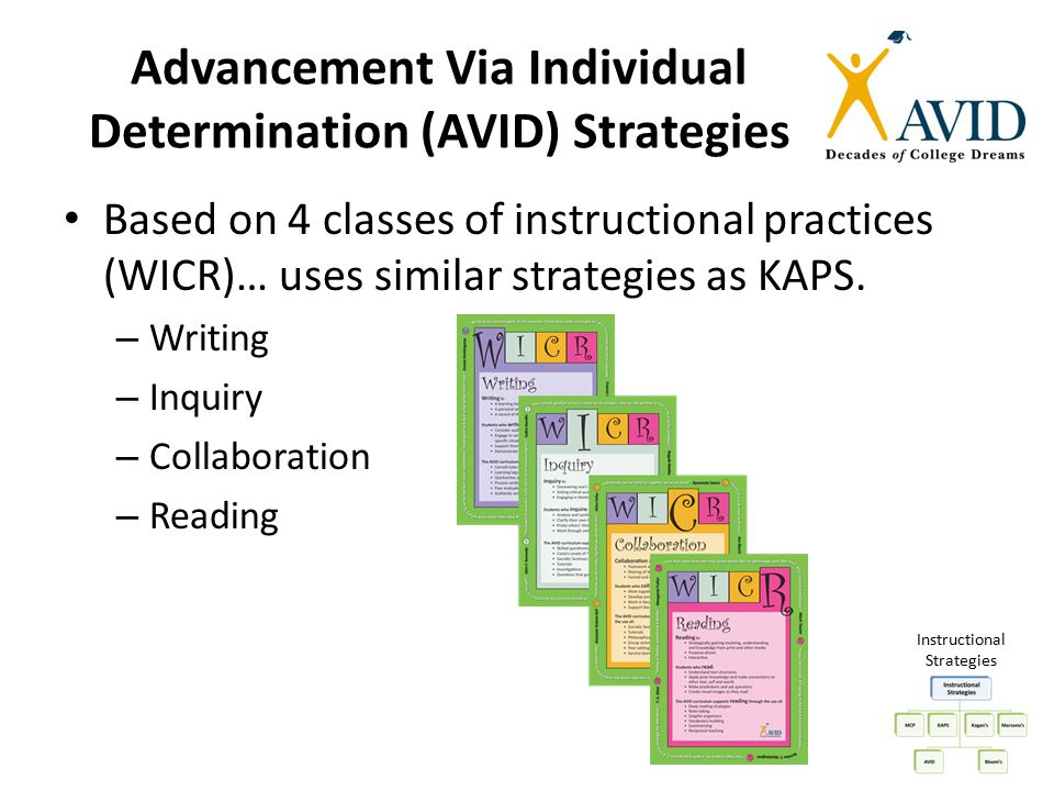 Advancement Via Individual Determination (AVID) Strategies Based on 4 classes of instructional practices (WICR)… uses similar strategies as KAPS. – Wr