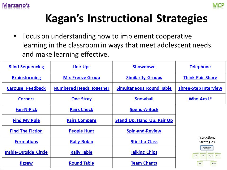 Kagan's Instructional Strategies Blind SequencingLine-UpsShowdownTelephone BrainstormingMix-Freeze GroupSimilarity GroupsThink-Pair-Share Carousel Fee
