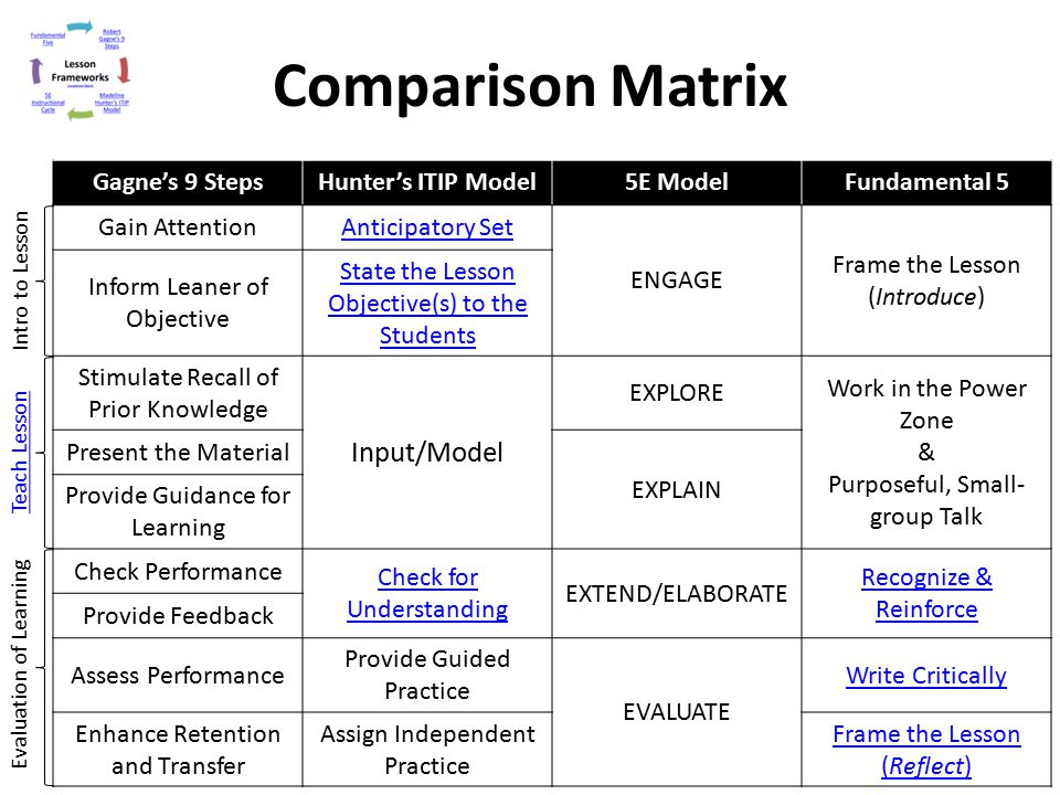 Comparison Matrix Gagne's 9 StepsHunter's ITIP Model5E ModelFundamental 5 Gain AttentionAnticipatory Set ENGAGE Frame the Lesson (Introduce) Inform Le