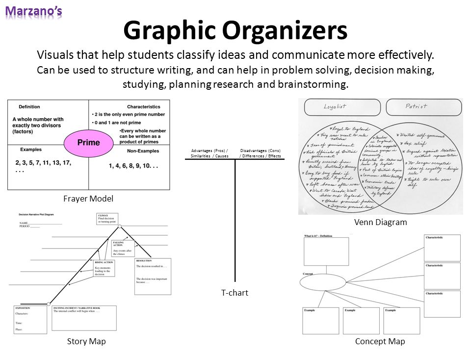 Graphic Organizers Visuals that help students classify ideas and communicate more effectively. Can be used to structure writing, and can help in probl