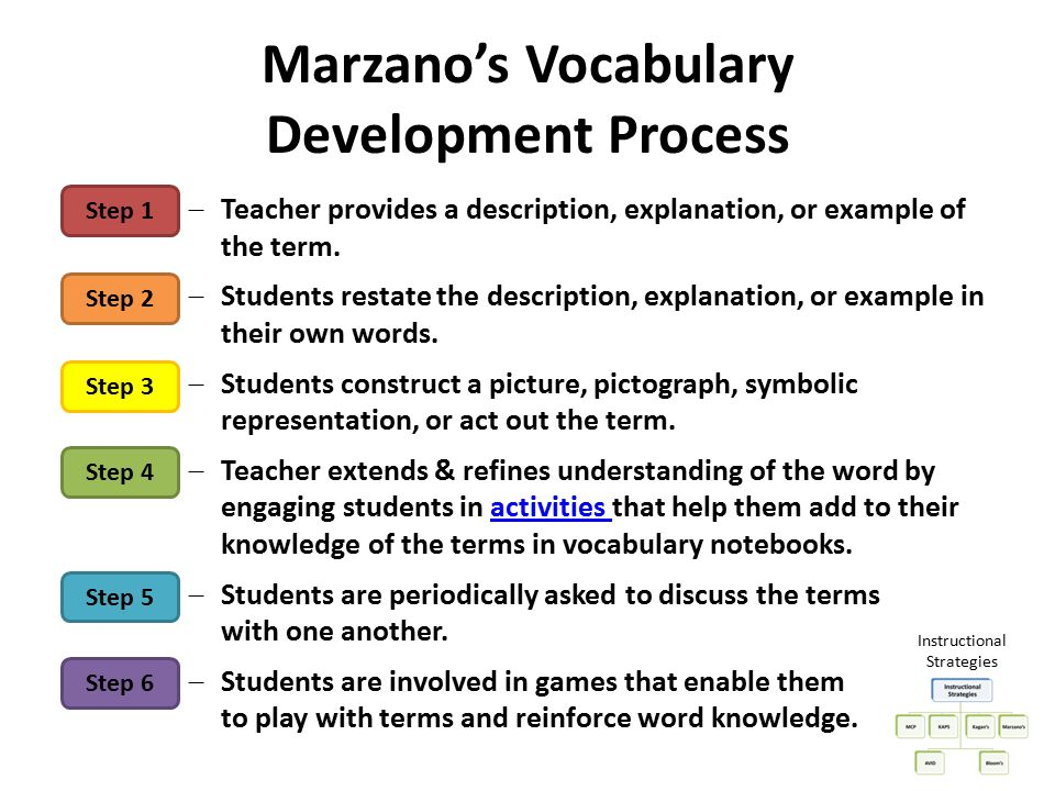 Marzano's Vocabulary Development Process  Teacher provides a description, explanation, or example of the term.  Students restate the description, ex