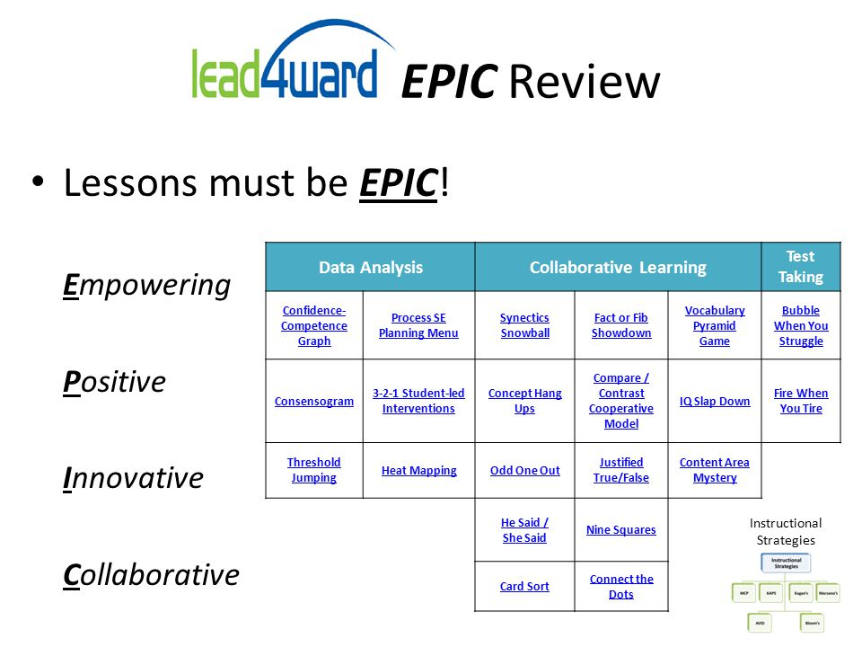 ad4ward EPIC Review Lessons must be EPIC! Empowering Positive Innovative Collaborative Data AnalysisCollaborative Learning Test Taking Confidence- Com
