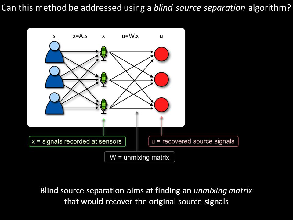 note that u ≠ s because of scaling and permutations Blind source separation aims at finding an unmixing matrix that would recover the original source signals Can this method be addressed using a blind source separation algorithm