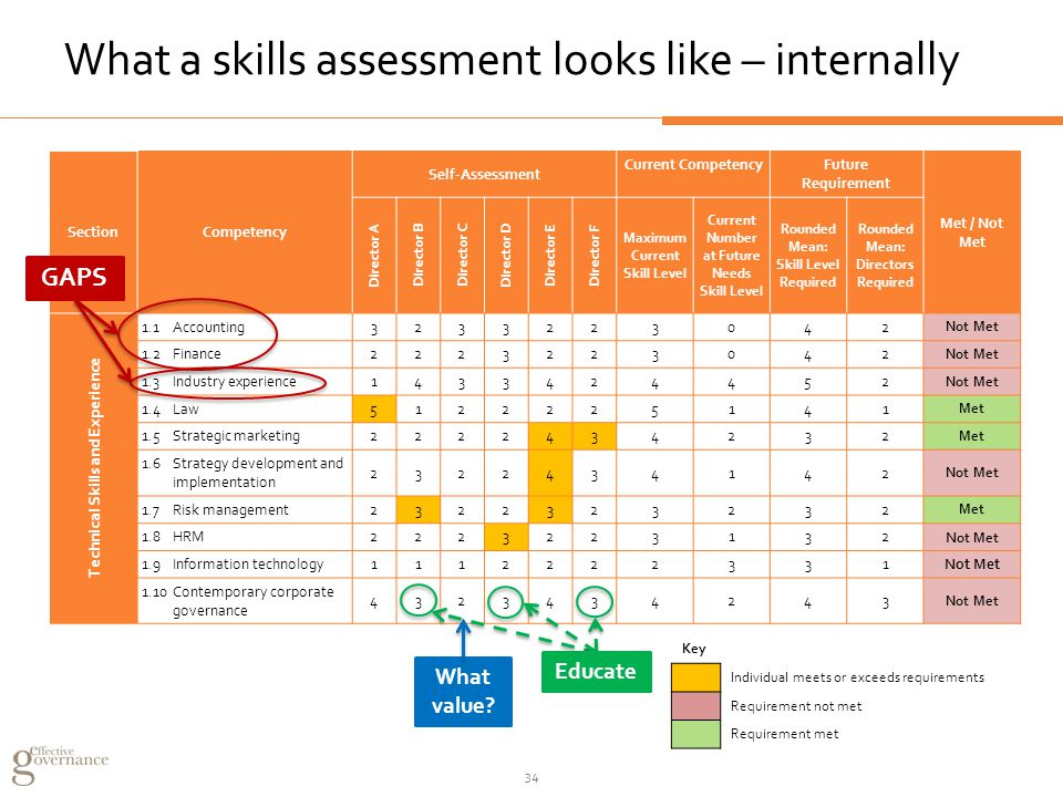 What a skills assessment looks like – internally Key Individual meets or exceeds requirements Requirement not met Requirement met SectionCompetency Self-Assessment Current CompetencyFuture Requirement Met / Not Met Director A Director B Director C Director D Director E Director F Maximum Current Skill Level Current Number at Future Needs Skill Level Rounded Mean: Skill Level Required Rounded Mean: Directors Required Technical Skills and Experience 1.1Accounting 3233223042 Not Met 1.2Finance2223223042 Not Met 1.3Industry experience1433424452 Not Met 1.4Law5122225141 Met 1.5Strategic marketing2222434232 Met 1.6Strategy development and implementation 2322434142 Not Met 1.7Risk management2322323232 Met 1.8HRM2223223132 N ot Met 1.9Information technology1112222331 Not Met 1.10Contemporary corporate governance 4323434243 Not Met GAPS What value.