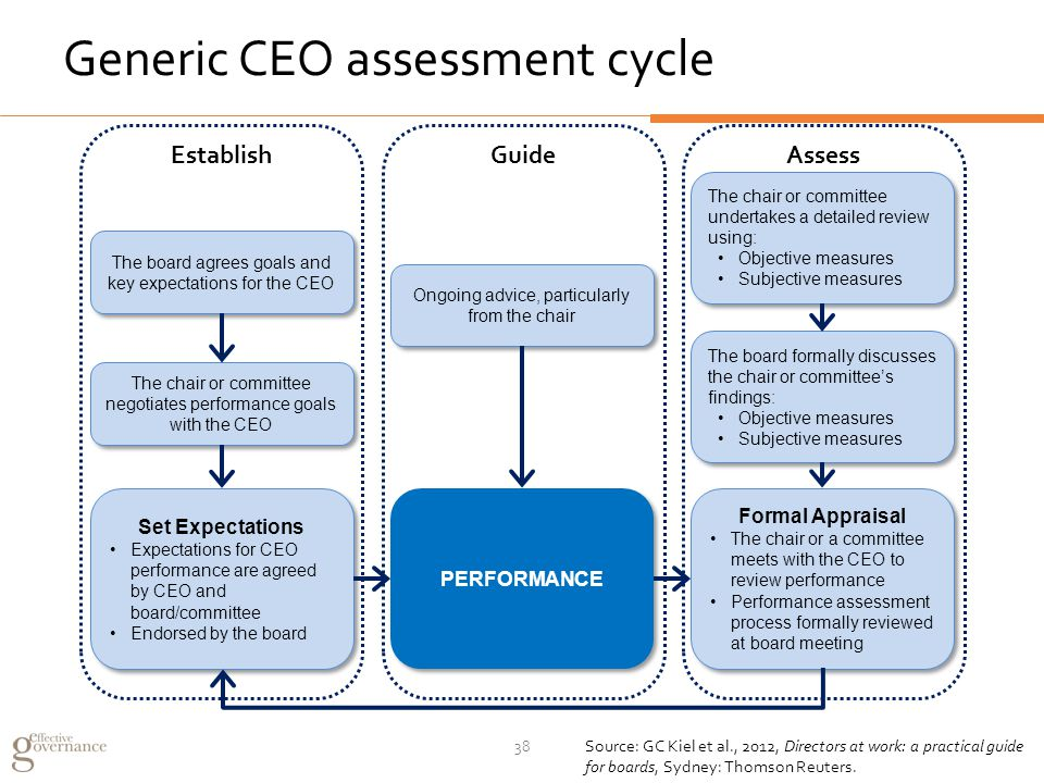 EstablishGuideAssess Ongoing advice, particularly from the chair PERFORMANCE The board agrees goals and key expectations for the CEO The chair or committee negotiates performance goals with the CEO Set Expectations Expectations for CEO performance are agreed by CEO and board/committee Endorsed by the board Set Expectations Expectations for CEO performance are agreed by CEO and board/committee Endorsed by the board The chair or committee undertakes a detailed review using: Objective measures Subjective measures The chair or committee undertakes a detailed review using: Objective measures Subjective measures The board formally discusses the chair or committee's findings: Objective measures Subjective measures The board formally discusses the chair or committee's findings: Objective measures Subjective measures Formal Appraisal The chair or a committee meets with the CEO to review performance Performance assessment process formally reviewed at board meeting Formal Appraisal The chair or a committee meets with the CEO to review performance Performance assessment process formally reviewed at board meeting Generic CEO assessment cycle Source: GC Kiel et al., 2012, Directors at work: a practical guide for boards, Sydney: Thomson Reuters.