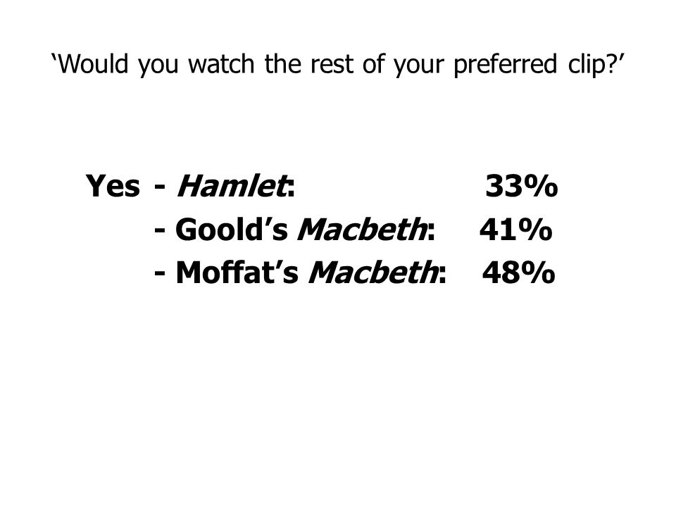 'Would you watch the rest of your preferred clip ' Yes- Hamlet: 33% - Goold's Macbeth: 41% - Moffat's Macbeth: 48%