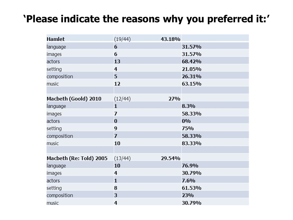 'Please indicate the reasons why you preferred it:' Hamlet(19/44) 43.18% language631.57% images631.57% actors1368.42% setting421.05% composition526.31% music1263.15% Macbeth (Goold) 2010(12/44) 27% language18.3% images758.33% actors00% setting975% composition758.33% music1083.33% Macbeth (Re: Told) 2005(13/44) 29.54% language1076.9% images430.79% actors17.6% setting861.53% composition323% music430.79%