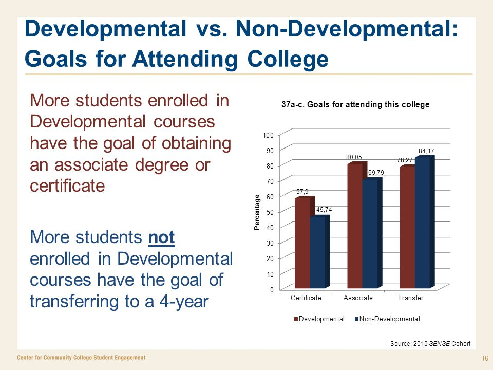 More students enrolled in Developmental courses have the goal of obtaining an associate degree or certificate More students not enrolled in Developmental courses have the goal of transferring to a 4-year 16 Source: 2010 SENSE Cohort Developmental vs.