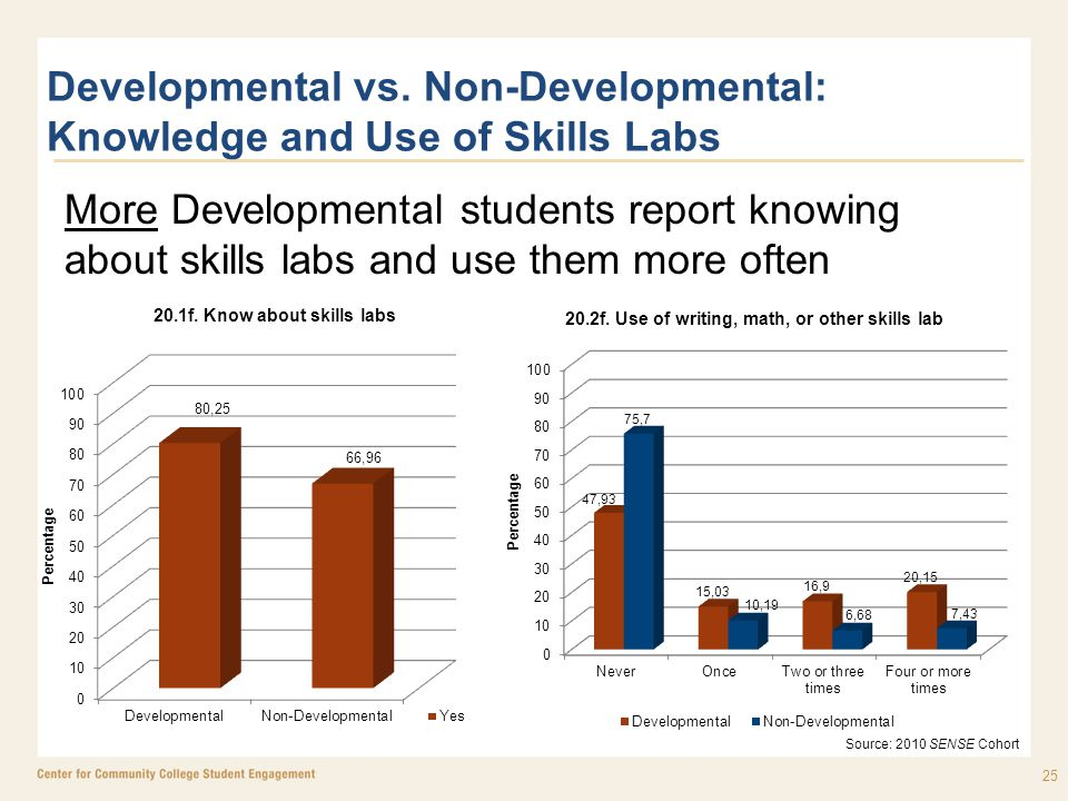 Developmental vs. Non-Developmental: Knowledge and Use of Skills Labs More Developmental students report knowing about skills labs and use them more o