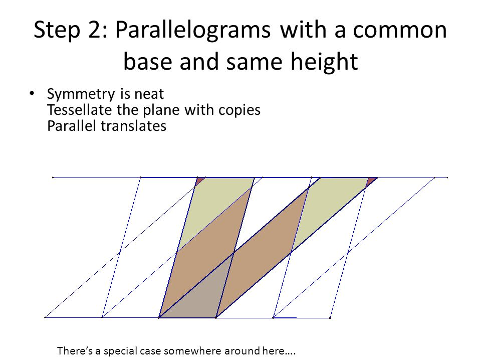 Step 2: Parallelograms with a common base and same height Symmetry is neat Tessellate the plane with copies Parallel translates There's a special case somewhere around here….
