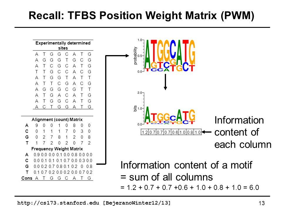 http://cs173.stanford.edu [BejeranoWinter12/13] 13 Recall: TFBS Position Weight Matrix (PWM) Alignment (count) Matrix A90010800 C01117030 G02781208 T17202072 Frequency Weight Matrix A0.90.0 0.10.00.80.0 C 0.1 0.70.00.30.0 G 0.20.70.80.10.200.8 T0.10.70.20.00.20.00.70.2 ConsATGGCATG Experimentally determined sites ATGGCATG AGGGTGCG ATCGCATG TTGCCACG ATGGTATT ATTCGACG AGGGCGTT ATGACATG ATGGCATG ACTGGATG 1.20.7 0.61.00.81.0 Information content of each column Information content of a motif = sum of all columns = 1.2 + 0.7 + 0.7 +0.6 + 1.0 + 0.8 + 1.0 = 6.0