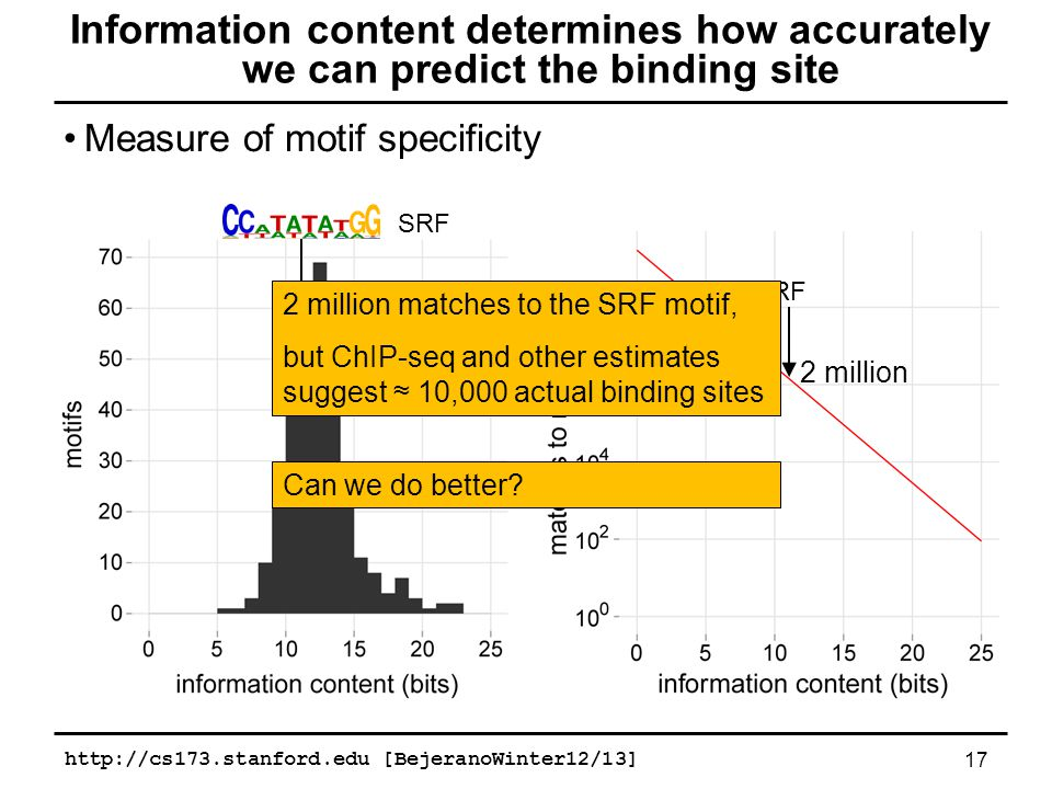Measure of motif specificity 17 Information content determines how accurately we can predict the binding site SRF 2 million 2 million matches to the SRF motif, but ChIP-seq and other estimates suggest ≈ 10,000 actual binding sites http://cs173.stanford.edu [BejeranoWinter12/13] Can we do better