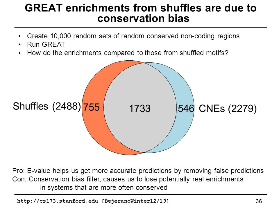 http://cs173.stanford.edu [BejeranoWinter12/13]36 GREAT enrichments from shuffles are due to conservation bias 1733 755 546 Shuffles (2488) CNEs (2279) Create 10,000 random sets of random conserved non-coding regions Run GREAT How do the enrichments compared to those from shuffled motifs.