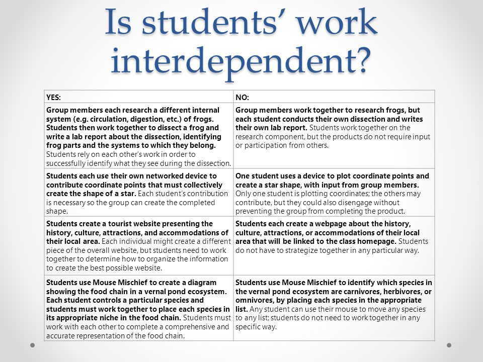 Is students' work interdependent? YES:NO: Group members each research a different internal system (e.g. circulation, digestion, etc.) of frogs. Studen