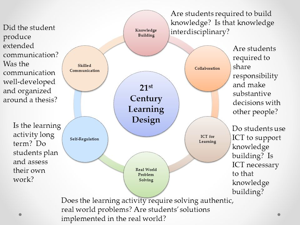 21 st Century Learning Design Knowledge Building Collaboration ICT for Learning Real World Problem Solving Self-Regulation Skilled Communication Are s