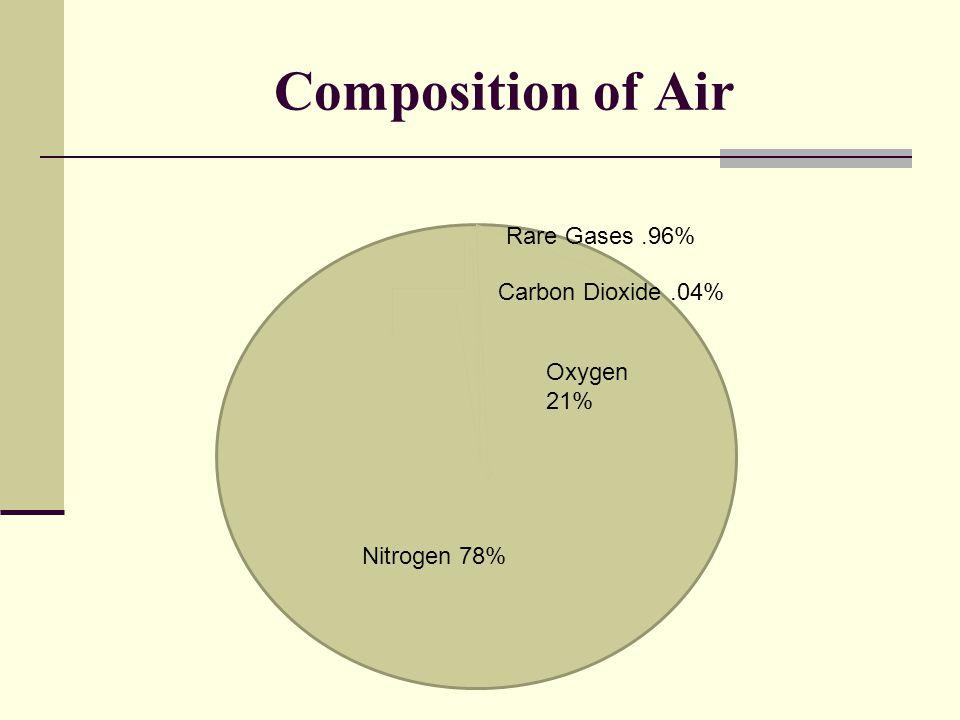 Composition of Air Oxygen 21% Nitrogen 78% Carbon Dioxide.04% Rare Gases.96%