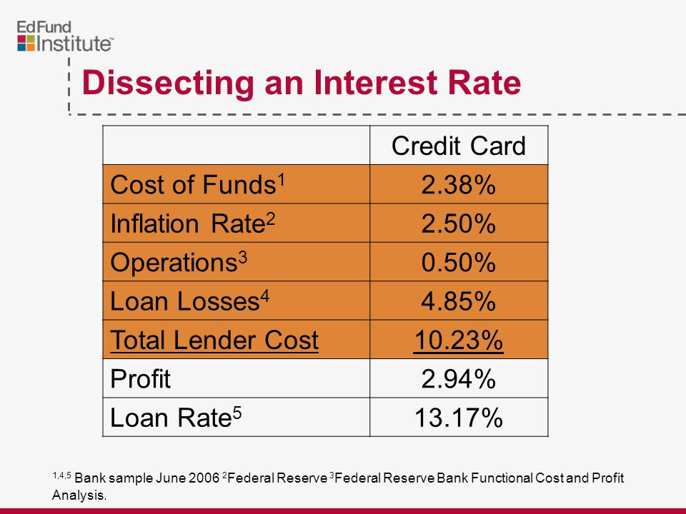 Dissecting an Interest Rate Credit Card Cost of Funds 1 2.38% Inflation Rate 2 2.50% Operations 3 0.50% Loan Losses 4 4.85% Total Lender Cost10.23% Profit2.94% Loan Rate 5 13.17% 1,4,5 Bank sample June 2006 2 Federal Reserve 3 Federal Reserve Bank Functional Cost and Profit Analysis.