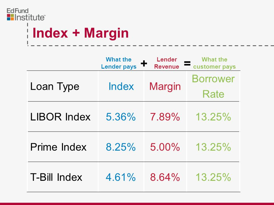 Index + Margin Loan TypeIndexMargin Borrower Rate LIBOR Index5.36%7.89%13.25% Prime Index8.25%5.00%13.25% T-Bill Index4.61%8.64%13.25% What the Lender pays Lender Revenue What the customer pays +=
