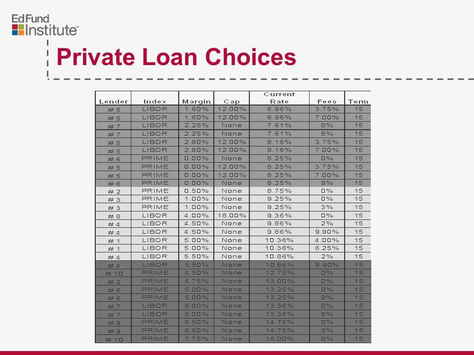 Private Loan Choices