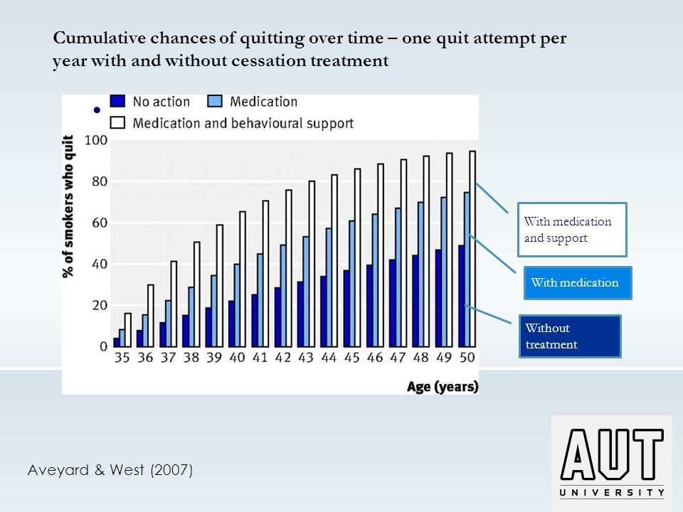 Aveyard & West (2007) Without treatment With medication With medication and support Cumulative chances of quitting over time – one quit attempt per year with and without cessation treatment