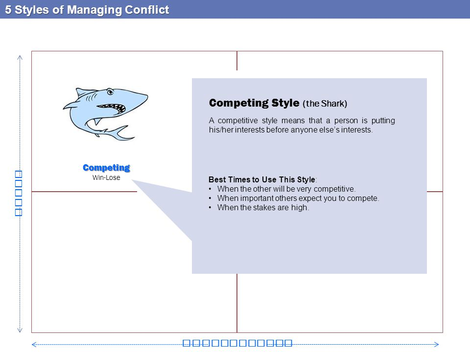 Competing Win-Lose 5 Styles of Managing Conflict Relationship Goals Competing Style (the Shark) A competitive style means that a person is putting his