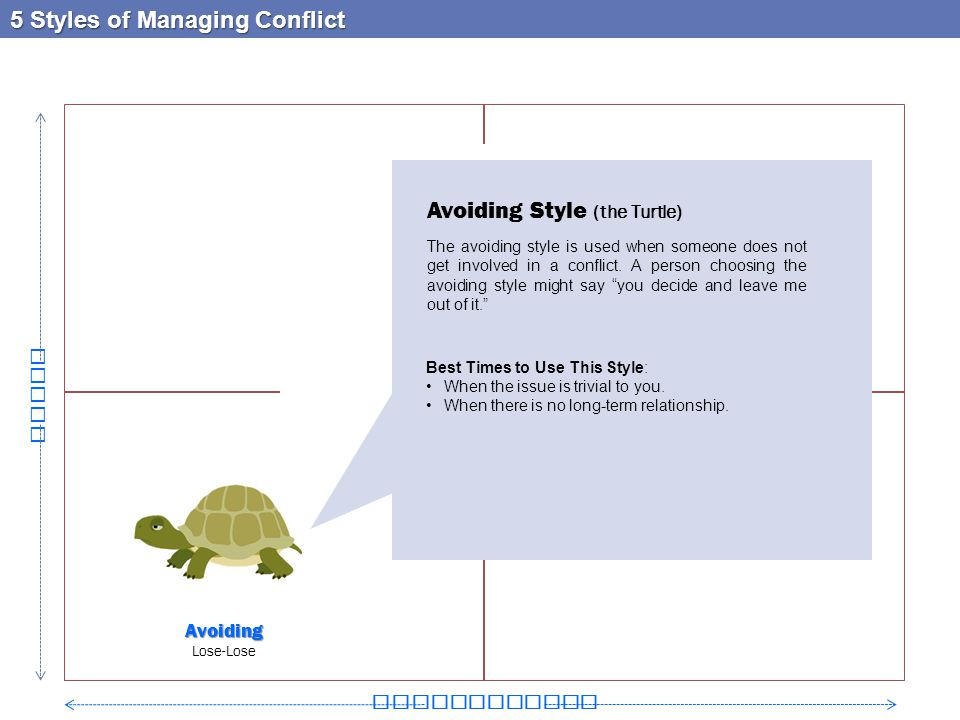5 Styles of Managing Conflict Relationship Goals Avoiding Style (the Turtle) The avoiding style is used when someone does not get involved in a confli