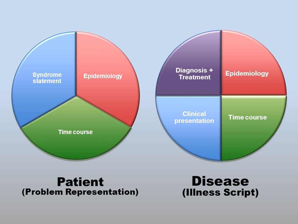 Disease (Illness Script) Patient (Problem Representation)