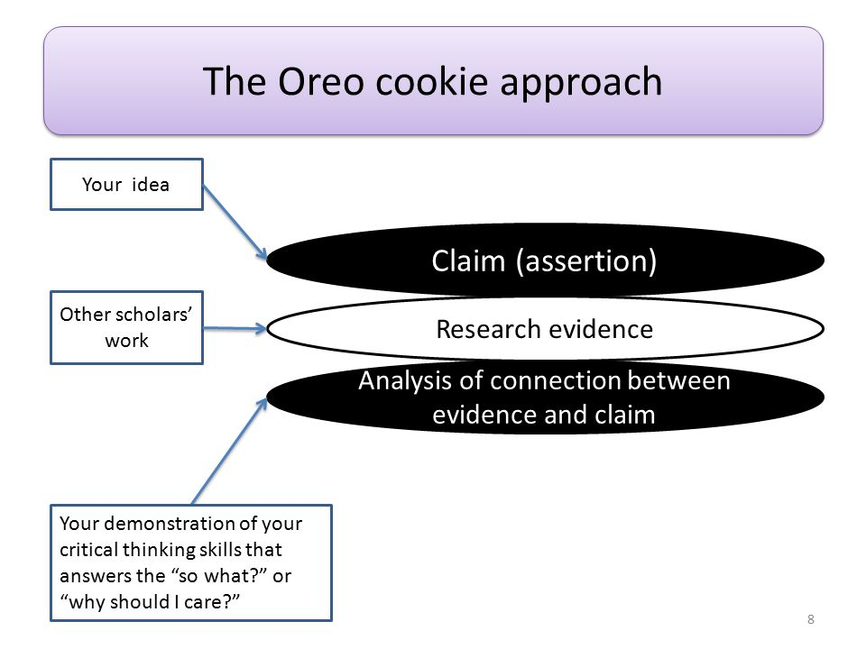 The Oreo cookie approach Research evidence Analysis of connection between evidence and claim Claim (assertion) Your demonstration of your critical thinking skills that answers the so what or why should I care Your idea Other scholars' work 8