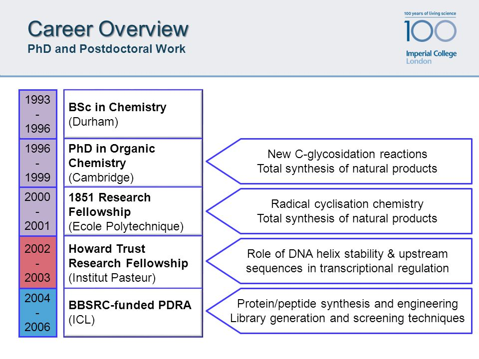 Career Overview Career Overview PhD and Postdoctoral Work BSc in Chemistry (Durham) 1993 - 1996 PhD in Organic Chemistry (Cambridge) 1996 - 1999 1851