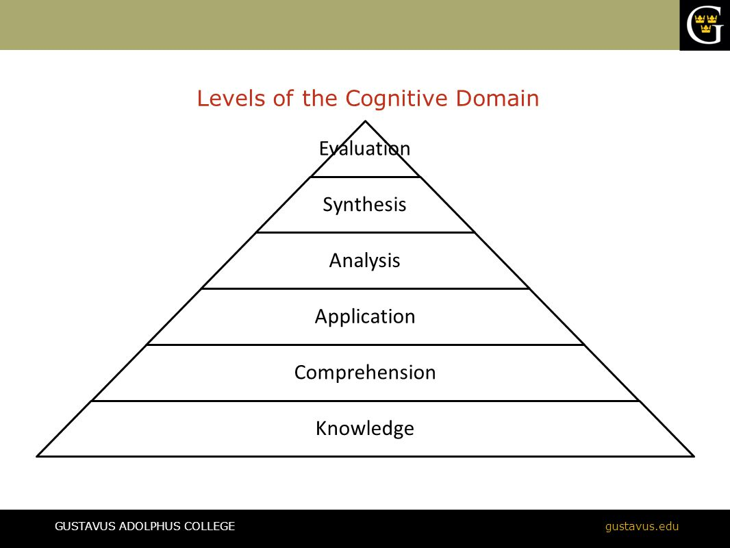 GUSTAVUS ADOLPHUS COLLEGEgustavus.edu Levels of the Cognitive Domain Evaluatio n Synthesis Analysis Application Comprehension Knowledge
