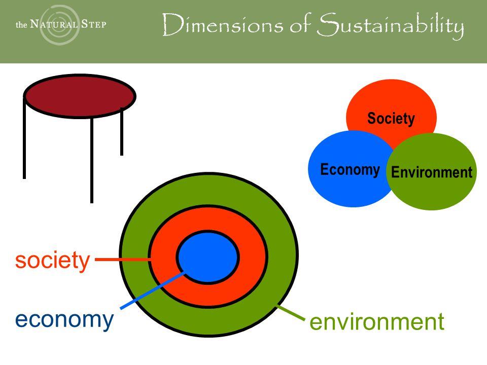 environment economy society Dimensions of Sustainability Society Economy Environment