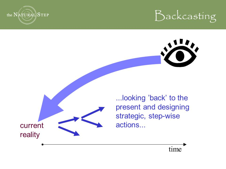 Backcasting...looking 'back' to the present and designing strategic, step-wise actions... current reality time