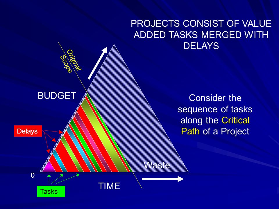 TIME BUDGET Original Scope Waste PROJECTS CONSIST OF VALUE ADDED TASKS MERGED WITH DELAYS 0 Delays Tasks Consider the sequence of tasks along the Critical Path of a Project