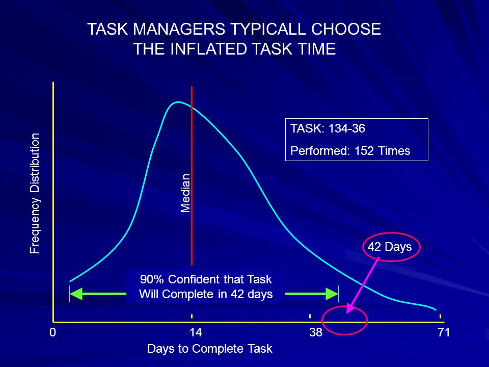 Frequency Distribution Days to Complete Task Median 0143871 TASK MANAGERS TYPICALL CHOOSE THE INFLATED TASK TIME TASK: 134-36 Performed: 152 Times 90% Confident that Task Will Complete in 42 days 42 Days