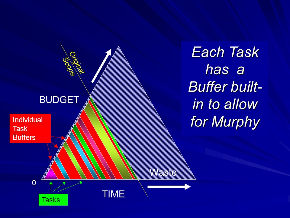 TIME BUDGET Original Scope Waste 0 Individual Task Buffers Tasks Each Task has a Buffer built- in to allow for Murphy
