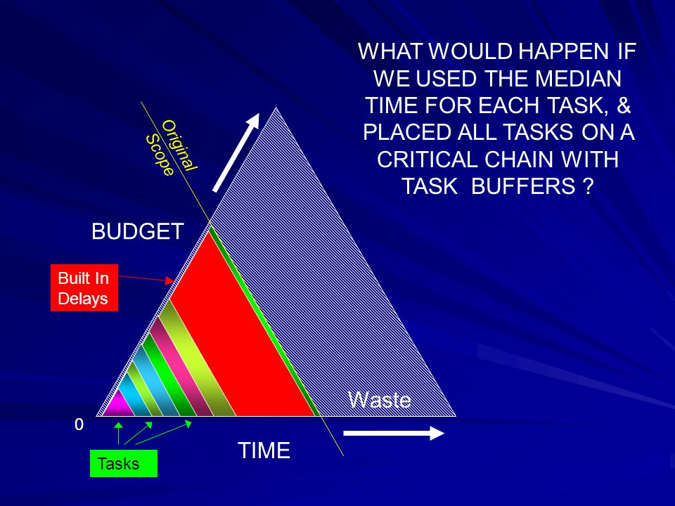 TIME BUDGET Original Scope Waste WHAT WOULD HAPPEN IF WE USED THE MEDIAN TIME FOR EACH TASK, & PLACED ALL TASKS ON A CRITICAL CHAIN WITH TASK BUFFERS