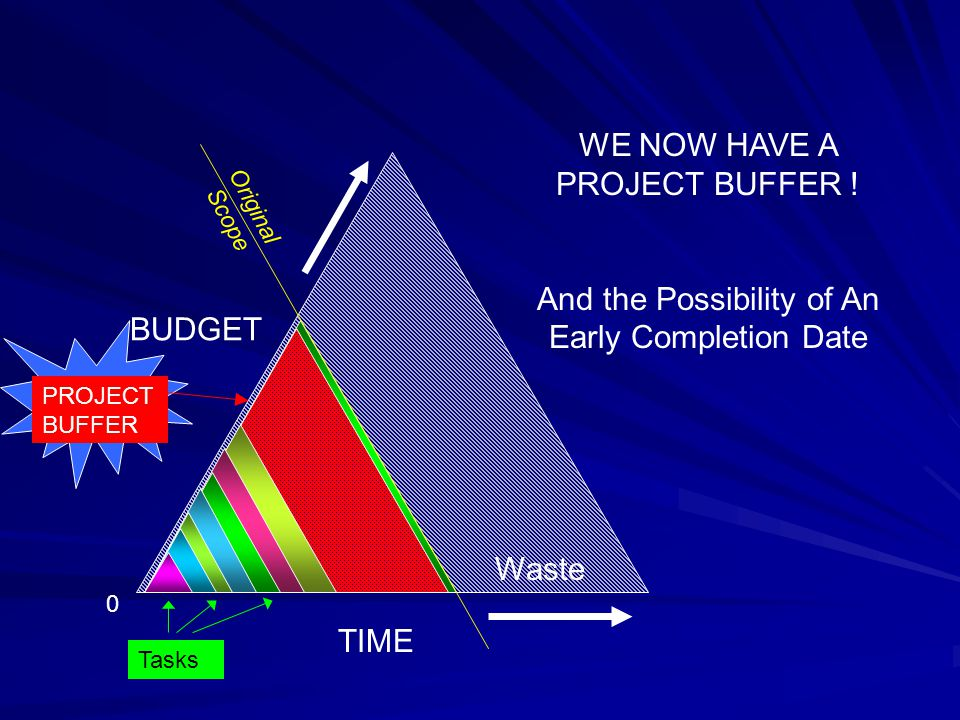 TIME BUDGET Original Scope Waste WE NOW HAVE A PROJECT BUFFER ! And the Possibility of An Early Completion Date 0 PROJECT BUFFER Tasks